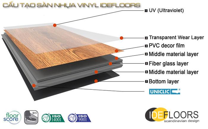 Cấu tạo của sàn nhựa vân gỗ vinyl IDEFLOORS